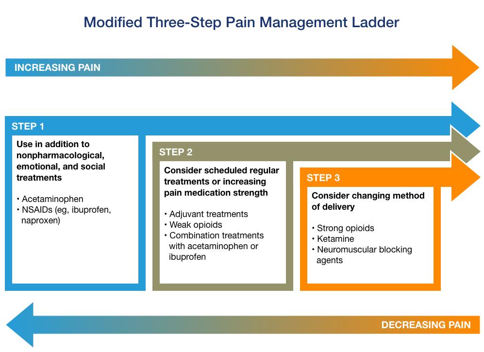 Pain Management Ladder
