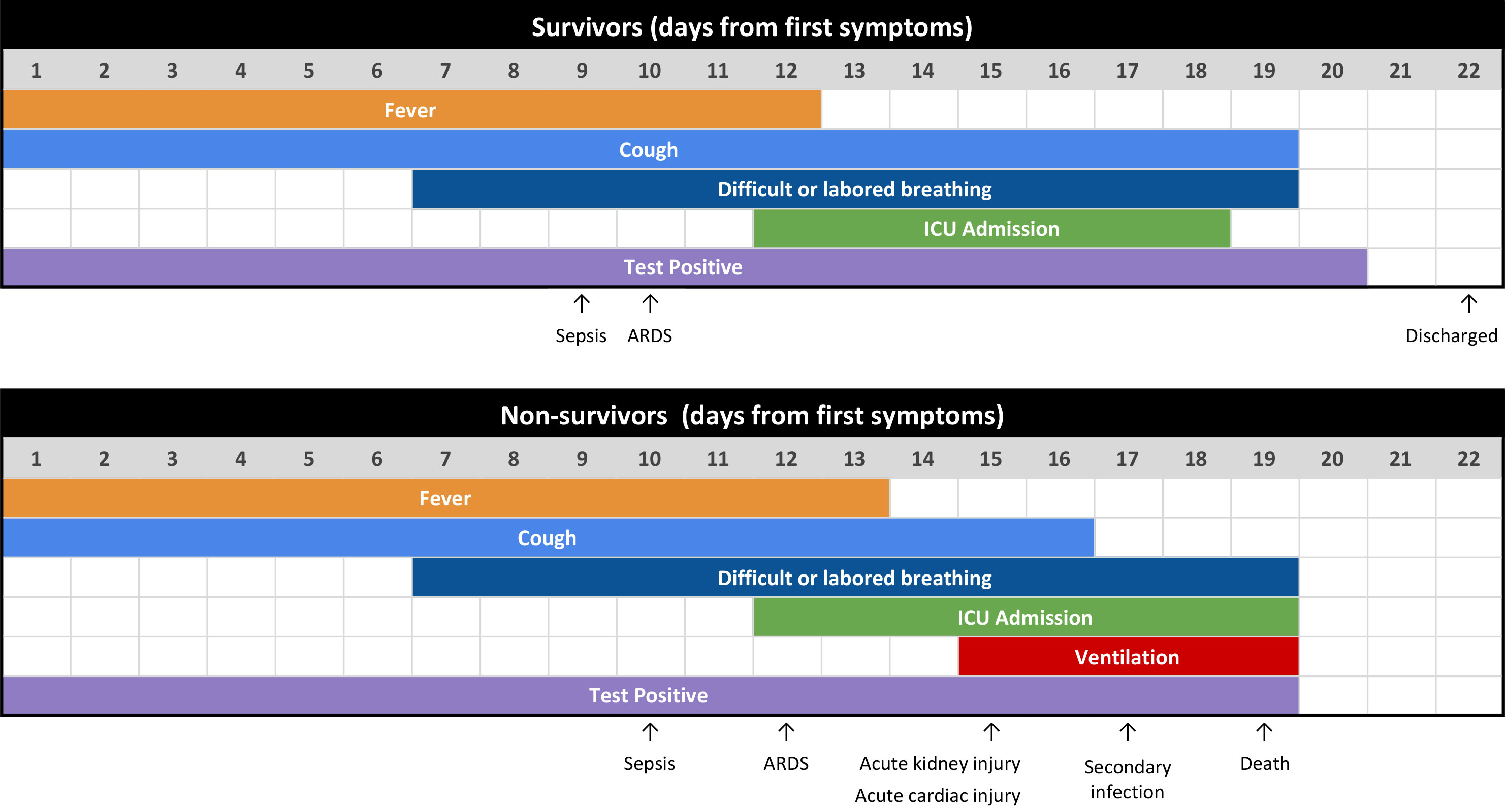 progression and duration of the major symptoms of COVID-19